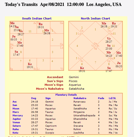 TODAY'S VEDIC ASTROLOGY TRANSITS UPDATES - Current planetary placements based on the Sidereal Zodiac.